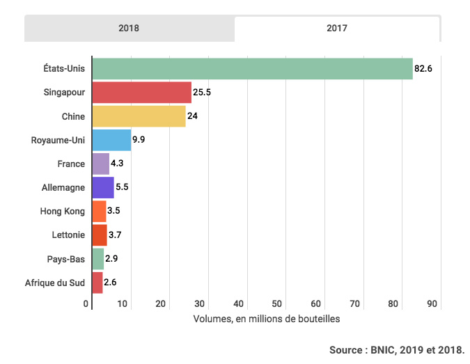 Chiffres Export Cognac 2017