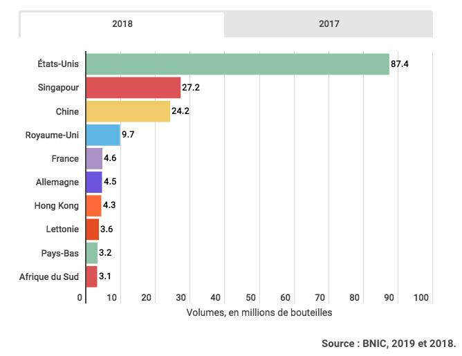 Chiffres Export Cognac 2018