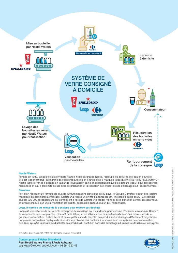VITTEL® etS.PELLEGRINO® nouent un partenariat avecCarrefouretLooppour lancer un système de verre consigné à domicile pour les formats de bouteille en verre 1L.